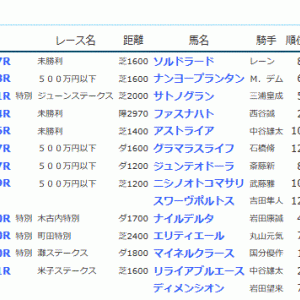 POG&応援馬結果(6/15・6/16)