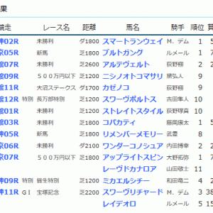 POG&応援馬結果(6/22・6/23)