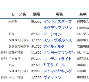 POG&応援馬結果(6/27・6/28)