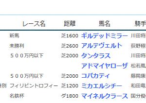 POG&応援馬結果(7/13・7/14)