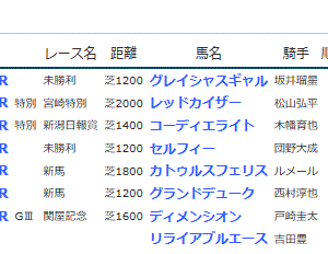 POG&応援馬結果(8/10・8/11)