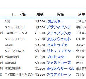 POG&応援馬結果(8/17・8/18)