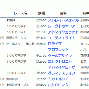 POG&応援馬結果(8/24・8/25)