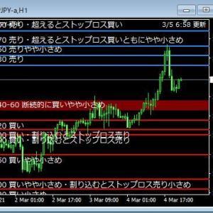 MT4 市場オーダー情報を表示するツール(7通貨ペア対応)