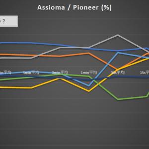 AssiomaとPioneer(片側)の比較その2