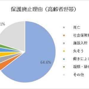 高齢者の保護廃止理由(3分の2は死亡廃止という現実)
