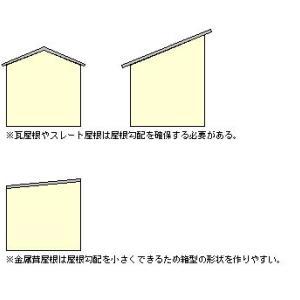 家造りの始め方7-10 -屋根材の選び方3-