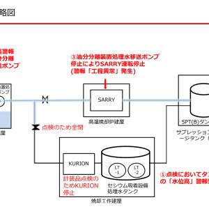 第二セシウム吸着装置(SARRY)自動停止について