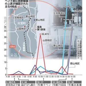 <福島第1原発>ベント前 放射性物質が10キロ圏に拡散