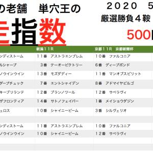 京都新聞杯➡︎3連単394.5倍ハイドーンw