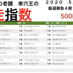 川崎マイラーズ➡︎穴軸8人気グレンツェントから3連単19万他トリプルマンコロ! トータル148発目!