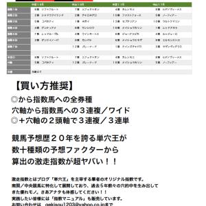 【e-SHINBUN】激走指数を公開したろかww