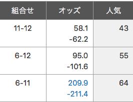 【必見】 浦和9Rのサイン馬券とはw