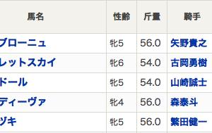 ティアラカップ圧勝で桜花賞やな!