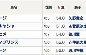 【南関平場穴王】ドル箱大井でいきなり6ケタ回収w
