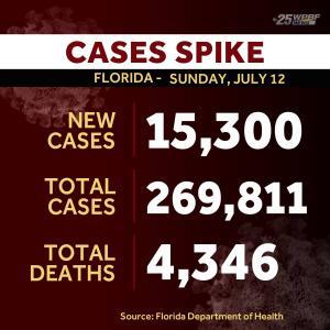 フロリダ州の感染者数がまた増加(汗)