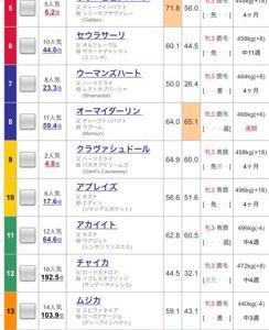 【重賞回顧】ローズS