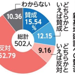 安倍内閣支持率18%  辺野古反対61% 琉球新報・OTV・JX通信県民調査
