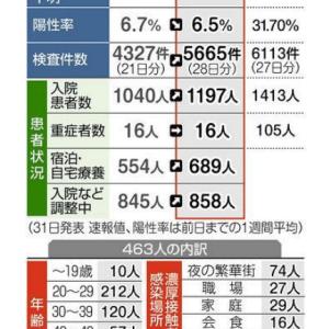 東京の医療現場に緊張走る 「一気に増えれば引き受けられない」 感染最多を連日更新