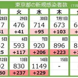 <新型コロナ・14日>東京都で新たに1149人感染 5月の第4波ピーク上回る 前週の水曜日から229人増