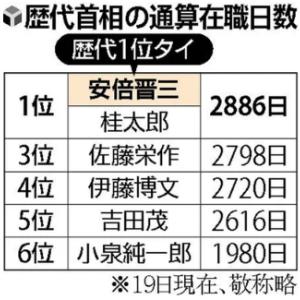 【朝日新聞】安倍首相、 在任期間2886日 歴代最長に並ぶ