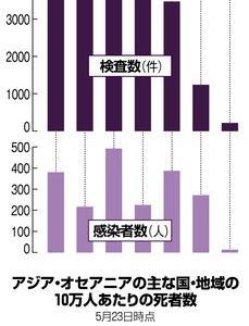 【朝日】日本はG7で最も検査数が少ないがアジアの中では死亡率が最も高い「不可解な謎」