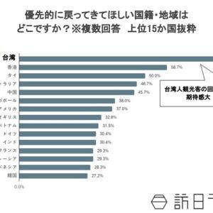 「戻ってきてほしい外国人観光客の国」1位は台湾 2位香港 3位タイ 4位豪州 5位中国 6位シンガポール米国