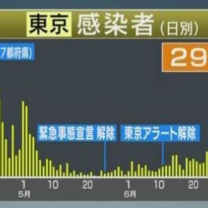 東京都 新たに290人感染確認 200人以上は3日連続 新型コロナ