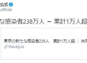 【共同通信公式】東京の新たな感染者238万人