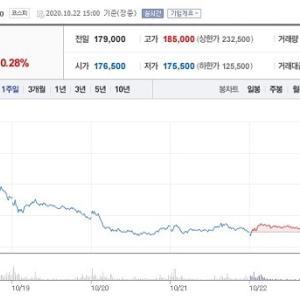 【韓国】BTS株大暴落「投資額が半分に」と国民請願まで登場…下落の原因は?