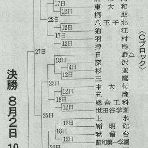 2021年、夏の西東京大会を予想してみる。