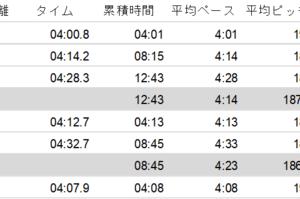 3000m → 2000m → 1000m