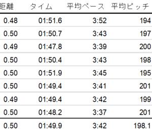 短期集中練習(1) 500m x 8本