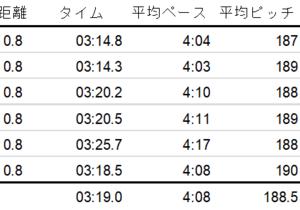 短期集中練習(5) 800m x 6本