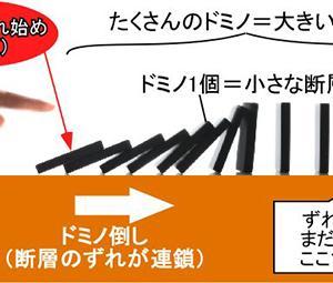 地震とは「点」ではなく「面」である。