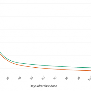 2回のワクチン接種後に感染したのは0.07%