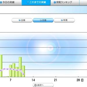 平成30年02月売電分