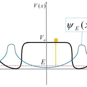 トンネル領域で粒子を見つけたら、その足らなかったエネルギーはどこから来たのか?