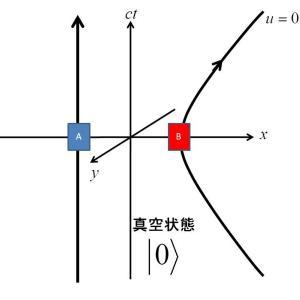 物理学における存在とは?