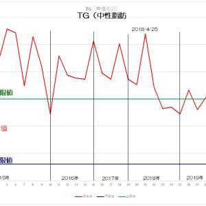 血液検査値TG(中性脂肪)徐々に良くなっています