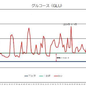 リンパ腫で悪くなった血液検査項目(GLU)