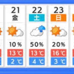 天気予報は当たる