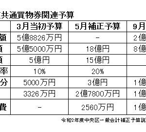 令和2年度中央区一般会計9月追加補正予算