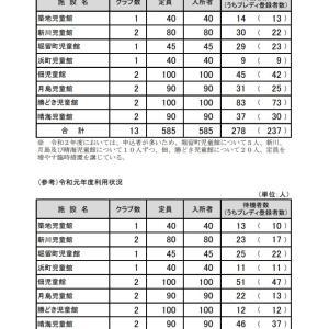 学童クラブの入会に係る選考指数表の見直しについて