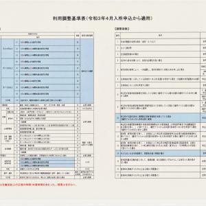保育所等の入所に係る利用調整基準表の見直し
