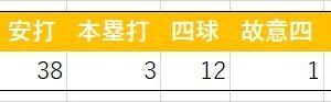 新戦力・田中豊樹の2019イースタン成績
