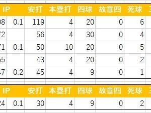 田原誠次の2019年イースタン成績