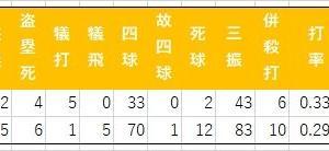 2019年北村と2018年石川