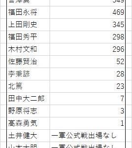 坂本と同期(2006年高校生ドラフト)の高校生野手通算安打数