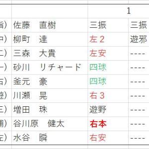 太田龍の1回63球